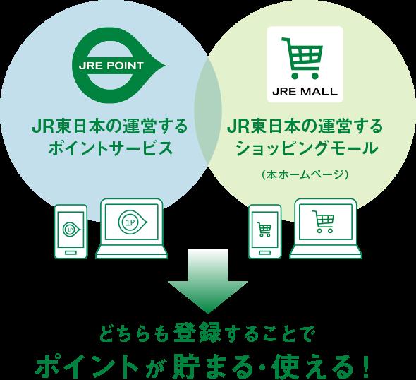 【JRE POINT】JR東日本の運営するポイントサービスと【JRE MALL】JR東日本の運営するショッピングモール(本ホームページ)。どちらも登録することでポイントが貯まる・使える!